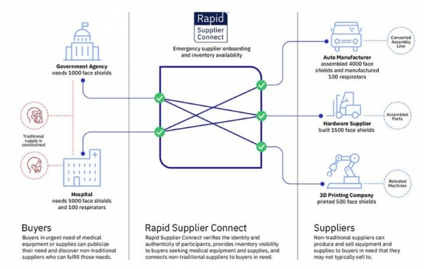 IBM의 Rapid Supplier Connect